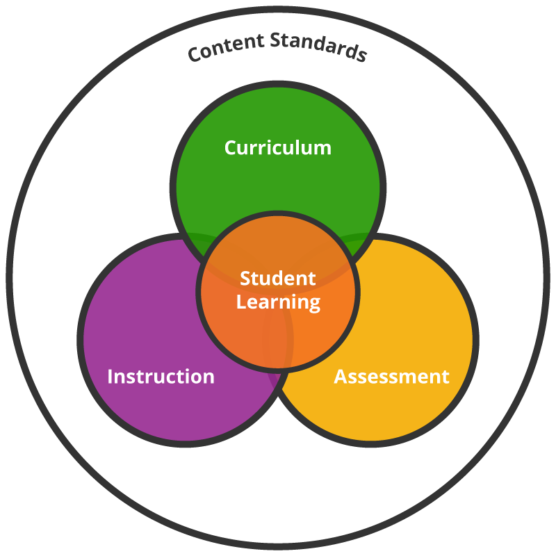 curriculum alignment  the why  the what  the how